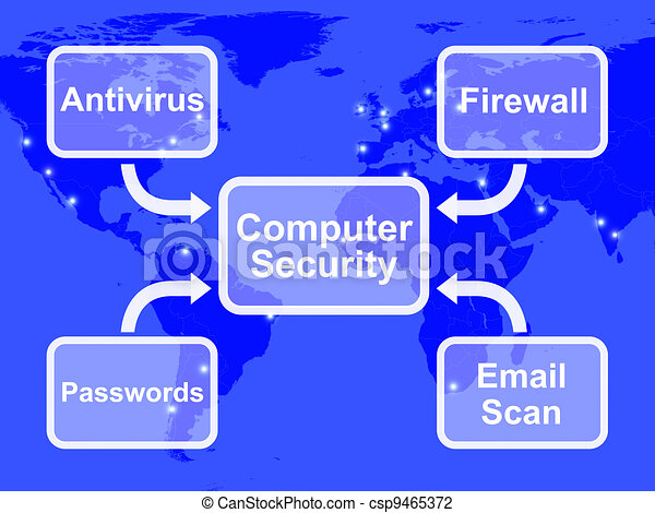 Computer Security Diagram Shows Laptop Internet Safety - csp9465372