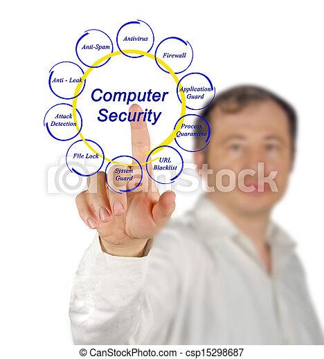 Computer security - csp15298687