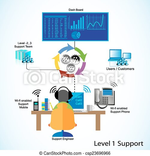 concept of l1  l2  l3 support support engineer helping Free Vector Art Logos Free Vector Logo Templates