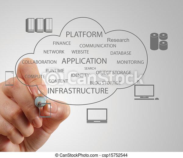 concept, werkende , gegevensverwerking, hand, diagram, computer, interface, nieuw, wolk - csp15752544
