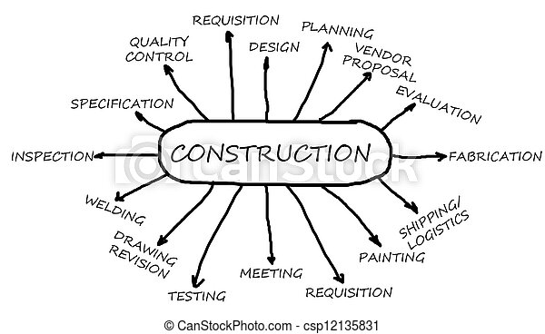 Construction Flowchart Main Business Activity For The Oil And Gas