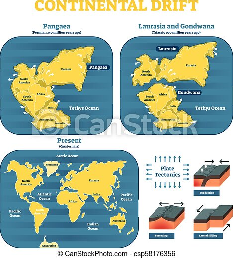 Continental drift chronological movement, historical timeline with earth continents: Pangaea, Laurasia, Gondwana. - csp58176356