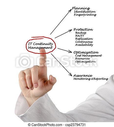 continuidade, gerência, aquilo - csp23794731