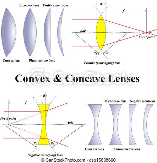 Convex & Concave Lenses - csp15638660
