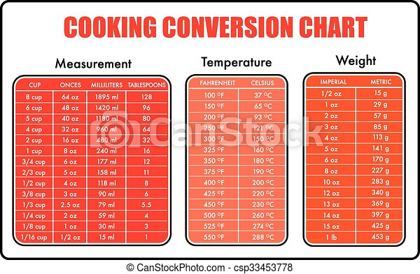 Cooking Conversion Table Chart Outlined Text Vectors Illustration