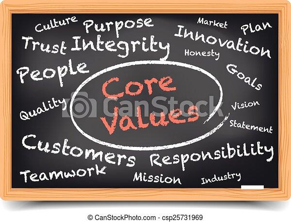 Core Values Wordcloud - csp25731969