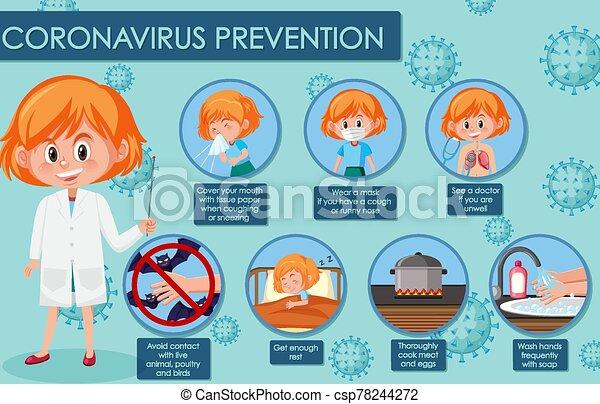 coronavirus, preventions, projection, symptômes, diagramme - csp78244272
