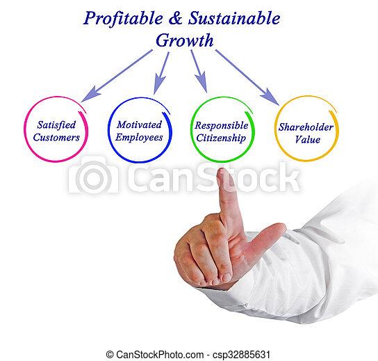 crecimiento, profitable&sustainable - csp32885631