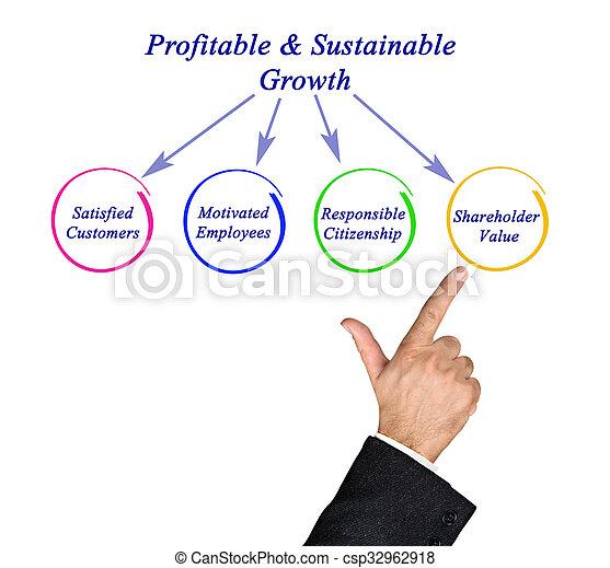 crecimiento, profitable&sustainable - csp32962918