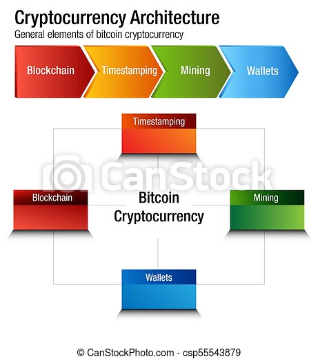 bitcoin architektūra)