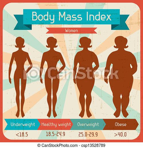 Un póster retro de masa corporal. - csp13528789