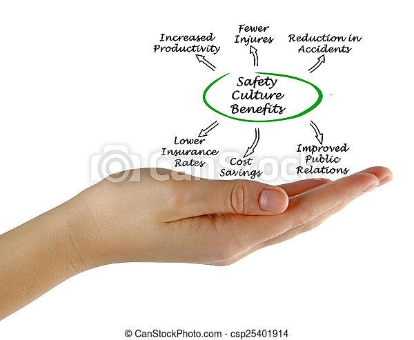 cultura, seguridad, beneficios - csp25401914