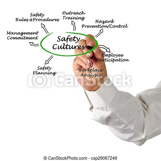 Cultura de seguridad - csp29067249