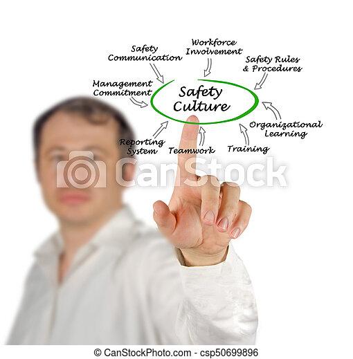 Cultura de seguridad - csp50699896