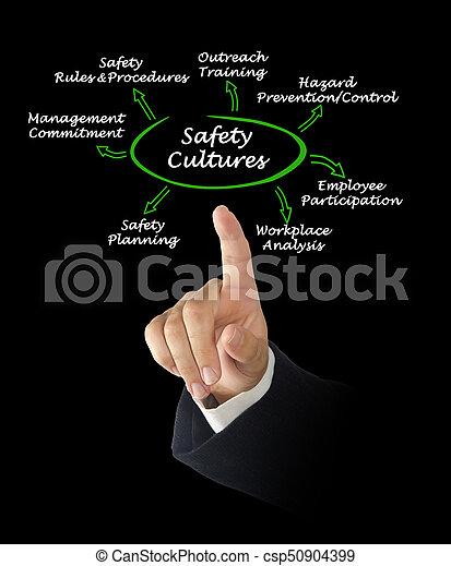 Cultura de seguridad - csp50904399
