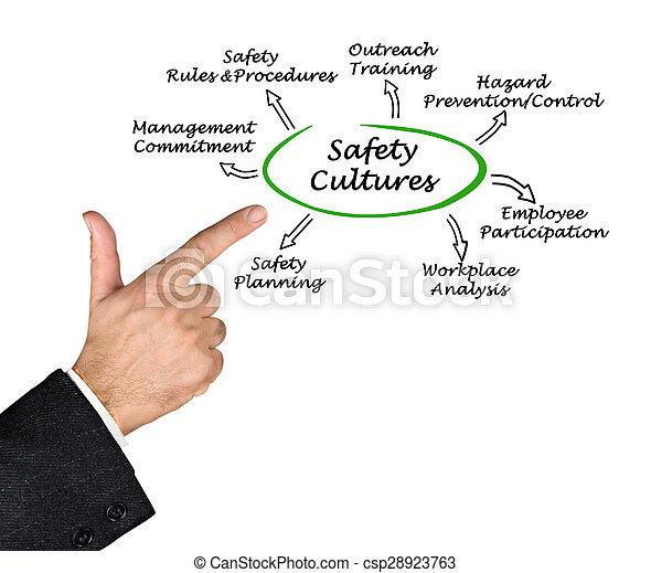 Cultura de seguridad - csp28923763
