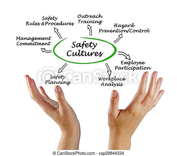 culture, sécurité - csp29844334