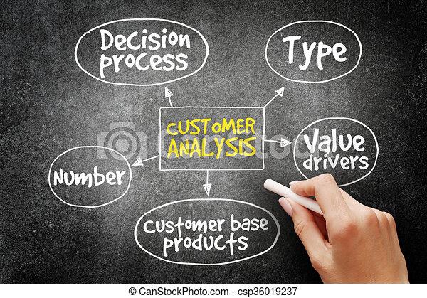 Customer analysis mind map, business concept - csp36019237