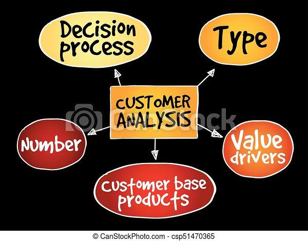 Customer analysis mind map - csp51470365