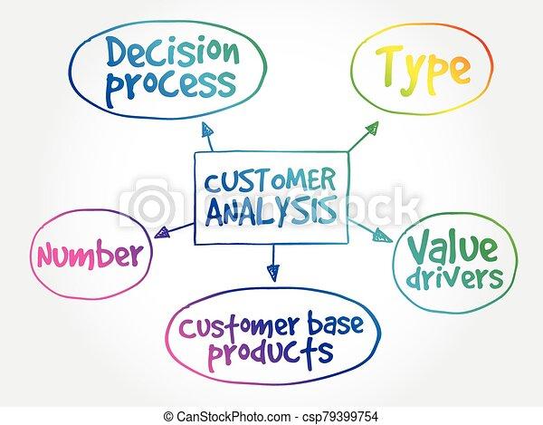 Customer analysis mind map - csp79399754