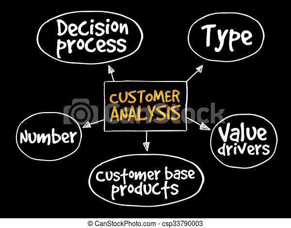 Customer analysis mind map - csp33790003