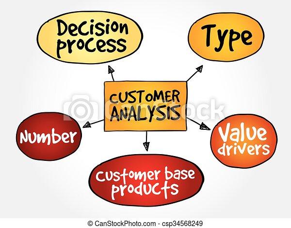 Customer analysis mind map - csp34568249