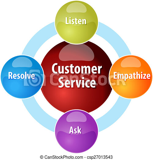 customer service business diagram illustration business strategy rh canstockphoto com customer service diagram workflow customer service diagram workflow