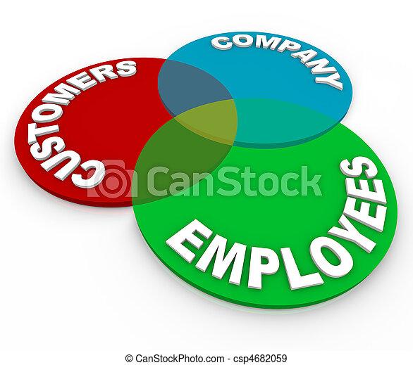 Customer Service - Venn Diagram - csp4682059