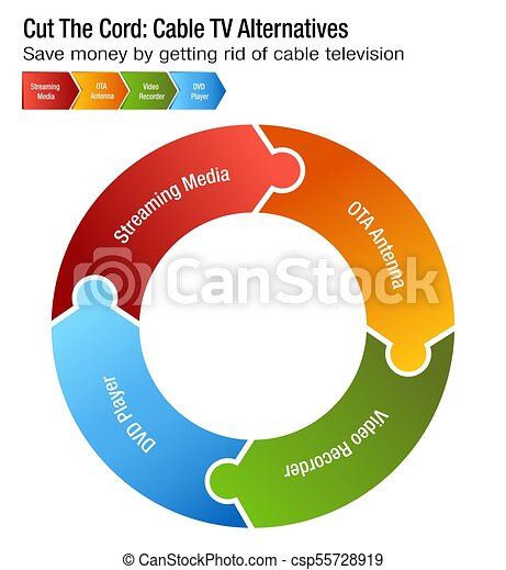 Cut The Cord Cable Tv Alternatives Chart An Image Of A Cut The Cord