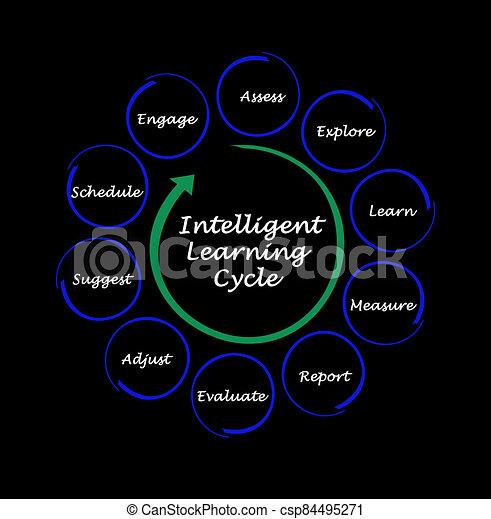 cycle, apprentissage, étapes, intelligent - csp84495271