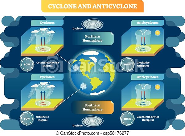 Cyclone and Anticyclone meteorology science vector illustration diagram. Air movement principles around the globe. - csp58176277