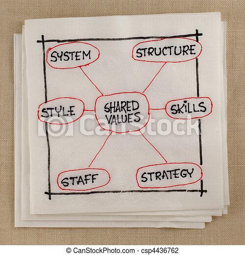développement, culture, analyse, 7s, organisationnel, modèle - csp4436762