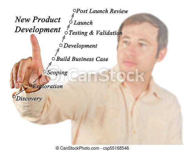 développement, nouveau produit - csp55168546