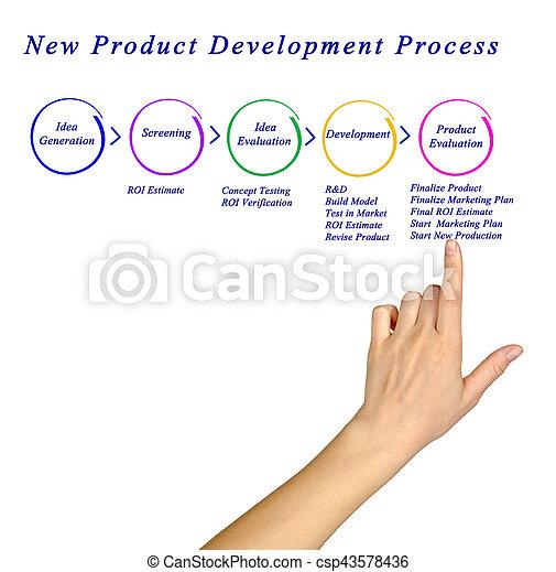 développement, nouveau produit, processus - csp43578436
