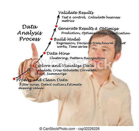 Data Analysis Process - csp32226226