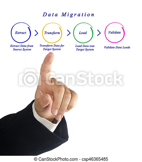 Data Migration - csp46365485