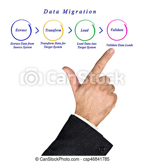 Data Migration - csp46841785