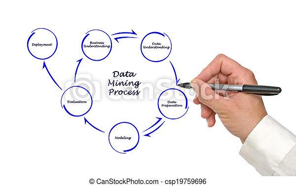 Data mining process - csp19759696