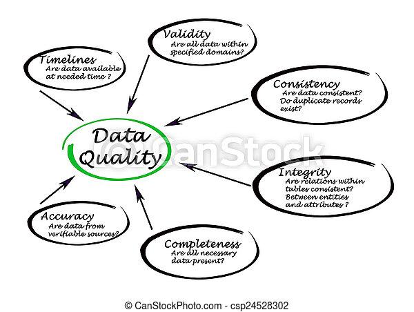 Data Quality Stock Illustrations – 34,568 Data Quality Stock Illustrations,  Vectors & Clipart - Dreamstime