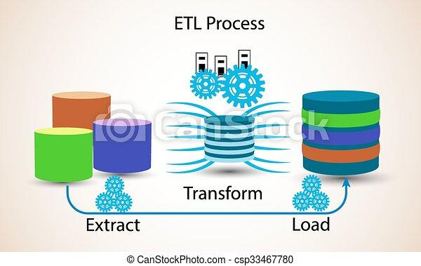 Database concept, ETL Process - csp33467780