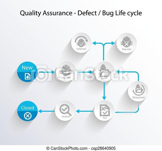 Defect, Bug life Cycle - csp28640905
