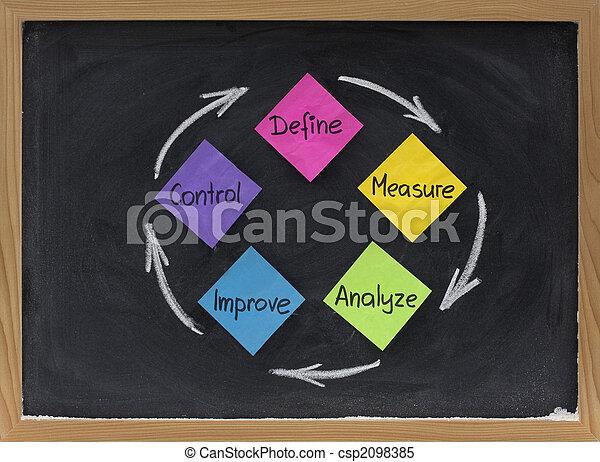 define, measure, analyze, improve, control - csp2098385