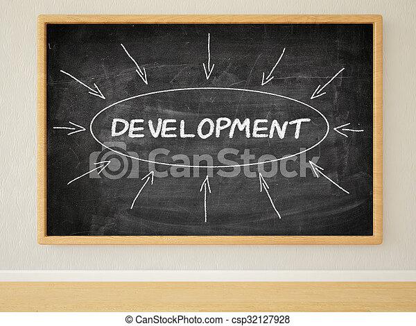 Desarrollo - csp32127928