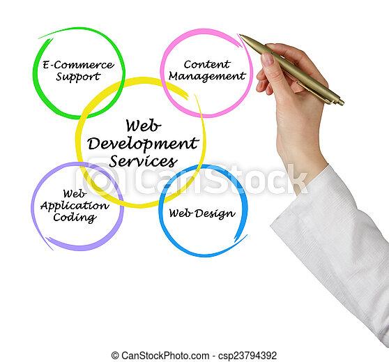 Servicio de desarrollo web - csp23794392