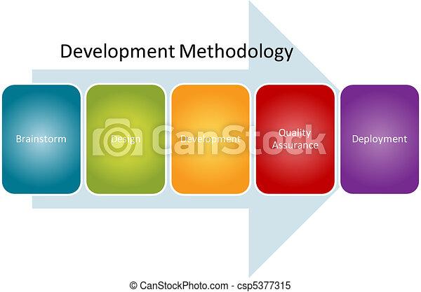 Development methodology process diagram - csp5377315