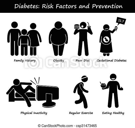 Diabetes Risk Factors Prevention - csp31473465