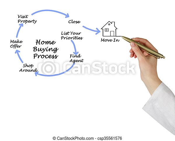 diagram, echte, eigendom, aankoop - csp35561576