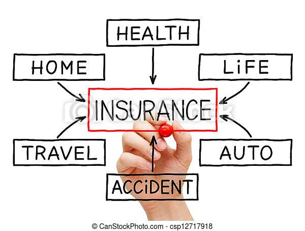 diagram, folyik, biztosítás, kéz - csp12717918