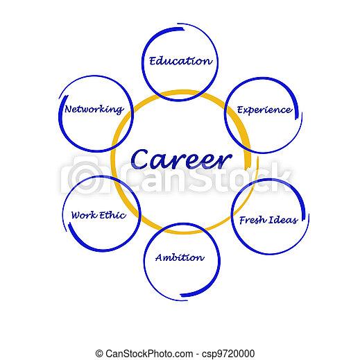 Diagram of career success - csp9720000