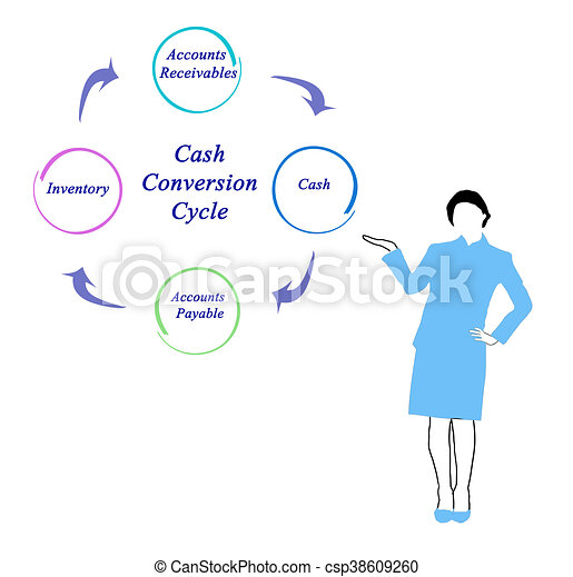 Diagram Of Cash Conversion Cycle